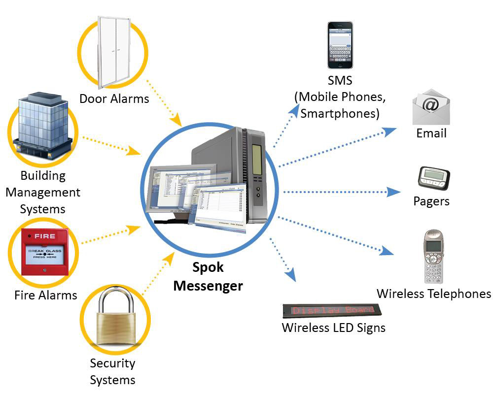SPOK Messenger diagram