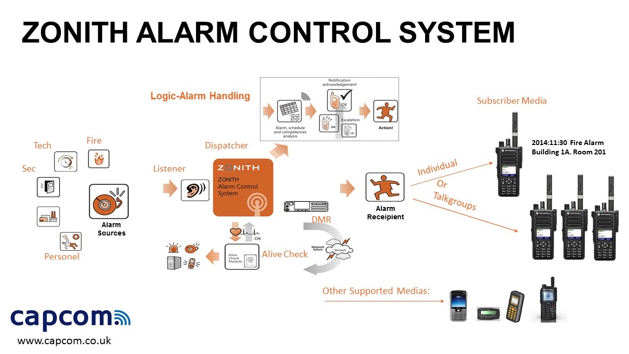 ZONITH ALARM CONTROL SYSTEM
